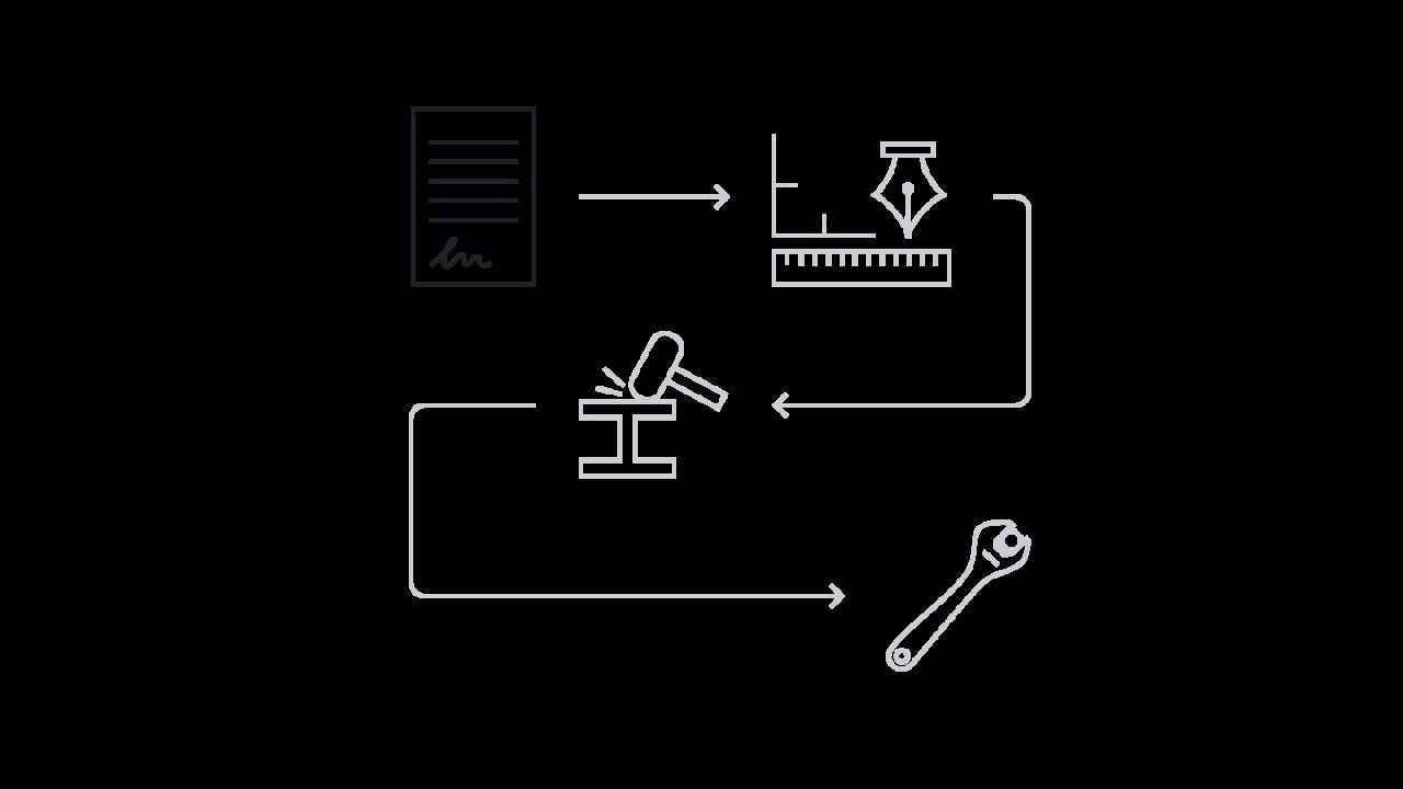 Projektprocess - order